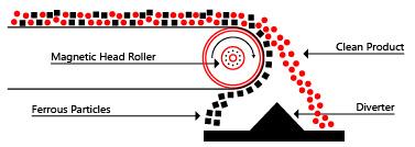Magnetic Head Rollers - Conveyor Magnetic Pulleys