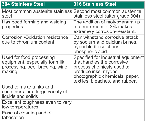 Chemical Properties For Stainless Steel